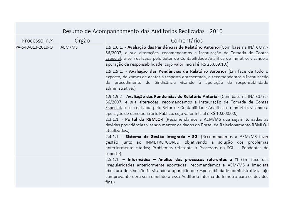 Resumo de Acompanhamento das Auditorias Realizadas - 2010 Processo n.ºÓrgãoComentários PA-540-013-2010-O AEM/MS1.9.1.6.1.