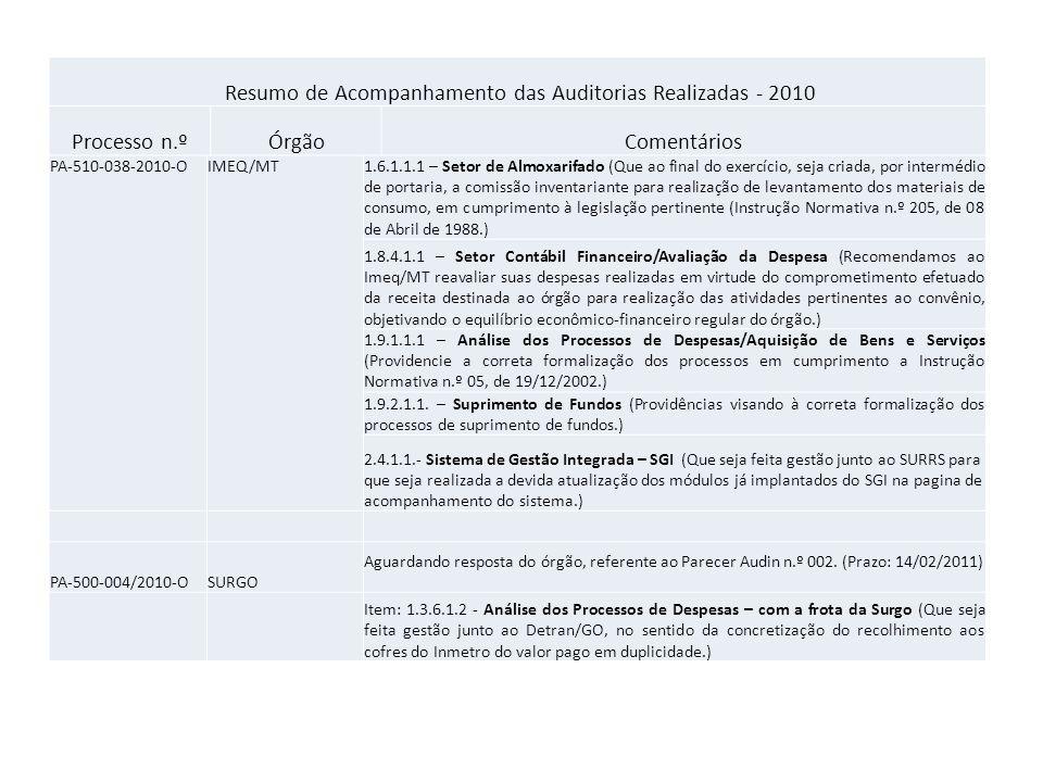 Resumo de Acompanhamento das Auditorias Realizadas - 2010 PA-510-038-2010-O IMEQ/MT 1.6.1.1.1 – Setor de Almoxarifado (Que ao final do exercício, seja criada, por intermédio de portaria, a comissão inventariante para realização de levantamento dos materiais de consumo, em cumprimento à legislação pertinente (Instrução Normativa n.º 205, de 08 de Abril de 1988.) 1.8.4.1.1 – Setor Contábil Financeiro/Avaliação da Despesa (Recomendamos ao Imeq/MT reavaliar suas despesas realizadas em virtude do comprometimento efetuado da receita destinada ao órgão para realização das atividades pertinentes ao convênio, objetivando o equilíbrio econômico-financeiro regular do órgão.) 1.9.1.1.1 – Análise dos Processos de Despesas/Aquisição de Bens e Serviços (Providencie a correta formalização dos processos em cumprimento a Instrução Normativa n.º 05, de 19/12/2002.) 1.9.2.1.1.