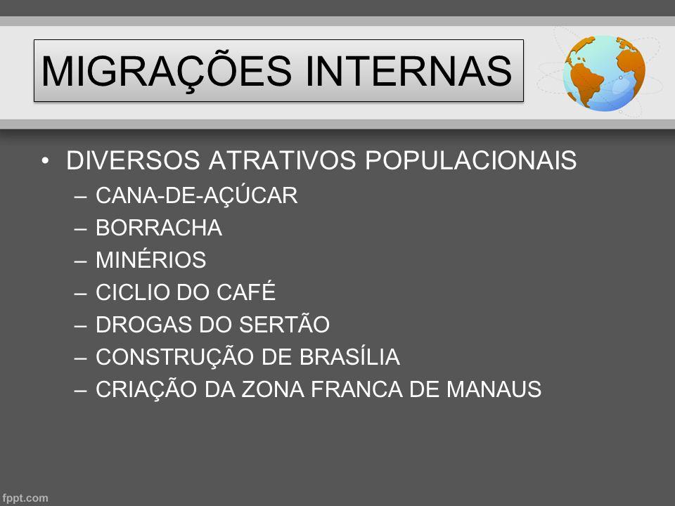 MIGRAÇÕES INTERNAS •DIVERSOS ATRATIVOS POPULACIONAIS –CANA-DE-AÇÚCAR –BORRACHA –MINÉRIOS –CICLIO DO CAFÉ –DROGAS DO SERTÃO –CONSTRUÇÃO DE BRASÍLIA –CR