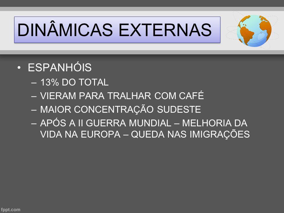 DINÂMICAS EXTERNAS •ALEMÃES –5% DO TOTAL –REGIÃO SUL DO PAÍS –ESPECIALIZADOS NAS ECONOMIAS AGRÍCOLAS –IMPORTÂNCIA NO SETOR AGROINDUSTRIAL E NO TURISMO –QUEDA DA IMIGRAÇÃO – 1859 – PÉSSIMAS CONDIÇÕES DE TRABALHO – PROPAGANDA ENGANOSA