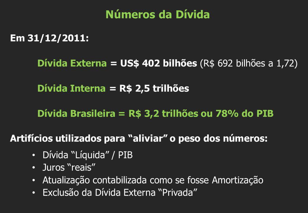 Números da Dívida Em 31/12/2011: Dívida Externa = US$ 402 bilhões (R$ 692 bilhões a 1,72) Dívida Interna = R$ 2,5 trilhões Dívida Brasileira = R$ 3,2 trilhões ou 78% do PIB Artifícios utilizados para aliviar o peso dos números: • Dívida Líquida / PIB • Juros reais • Atualização contabilizada como se fosse Amortização • Exclusão da Dívida Externa Privada