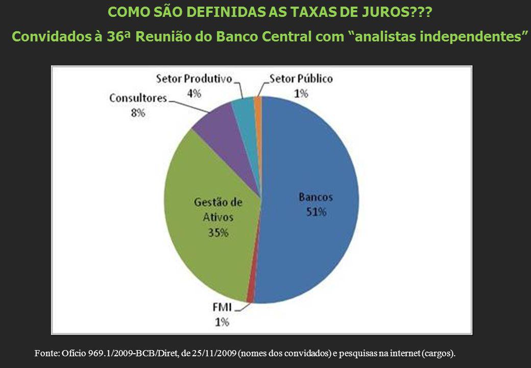 """COMO SÃO DEFINIDAS AS TAXAS DE JUROS??? Convidados à 36ª Reunião do Banco Central com """"analistas independentes"""" Fonte: Ofício 969.1/2009-BCB/Diret, de"""
