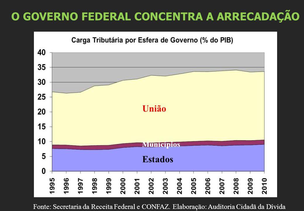 O GOVERNO FEDERAL CONCENTRA A ARRECADAÇÃO Fonte: Secretaria da Receita Federal e CONFAZ.