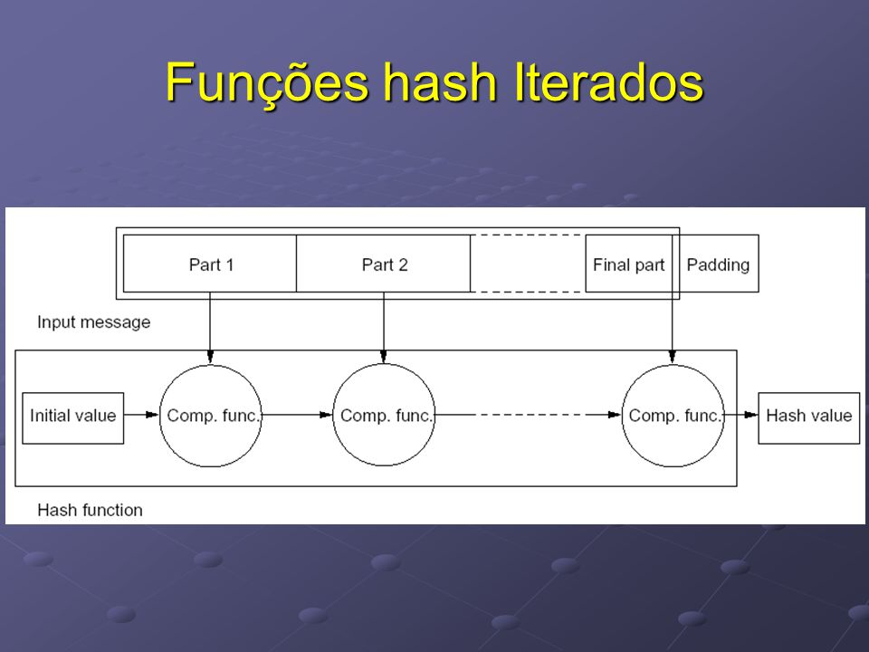 Funções hash Iterados