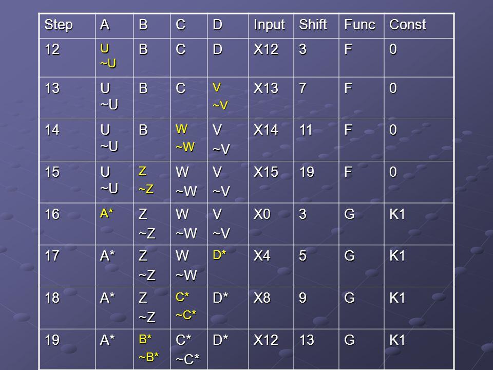 StepABCDInputShiftFuncConst 12 U ~U BCDX123F0 13 BCV~VX137F0 14 BW~WV~VX1411F0 15 Z~ZW~WV~VX1519F0 16A*Z~ZW~WV~VX03GK1 17A*Z~ZW~WD*X45GK1 18A*Z~ZC*~C*D*X89GK1 19A*B*~B*C*~C*D*X1213GK1