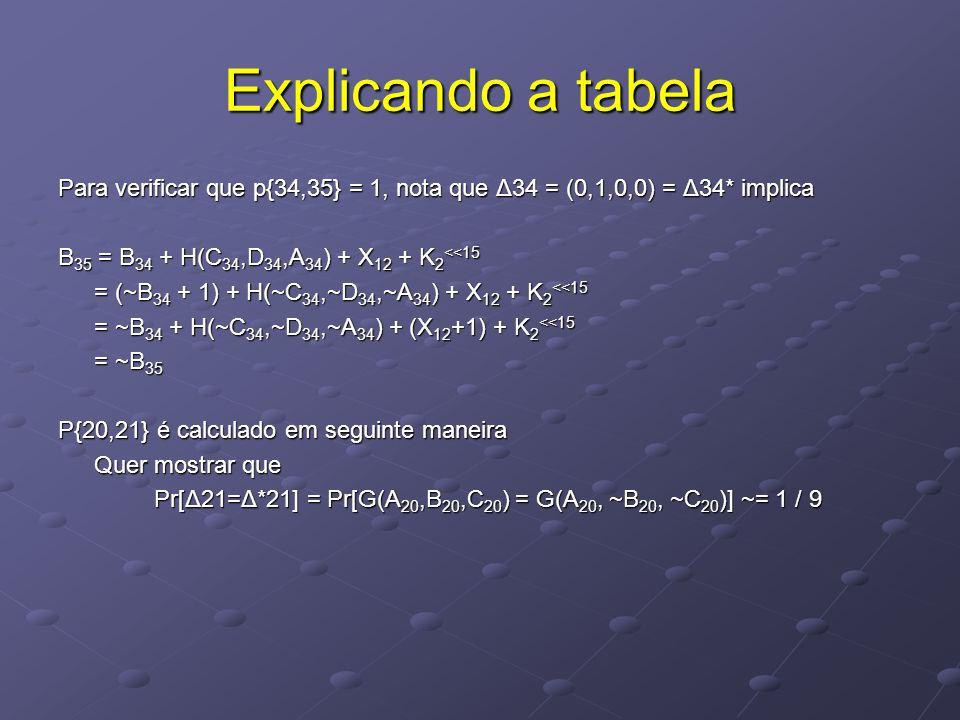 Explicando a tabela Para verificar que p{34,35} = 1, nota que Δ34 = (0,1,0,0) = Δ34* implica B 35 = B 34 + H(C 34,D 34,A 34 ) + X 12 + K 2 <<15 = (~B 34 + 1) + H(~C 34,~D 34,~A 34 ) + X 12 + K 2 <<15 = ~B 34 + H(~C 34,~D 34,~A 34 ) + (X 12 +1) + K 2 <<15 = ~B 35 P{20,21} é calculado em seguinte maneira Quer mostrar que Pr[Δ21=Δ*21] = Pr[G(A 20,B 20,C 20 ) = G(A 20, ~B 20, ~C 20 )] ~= 1 / 9