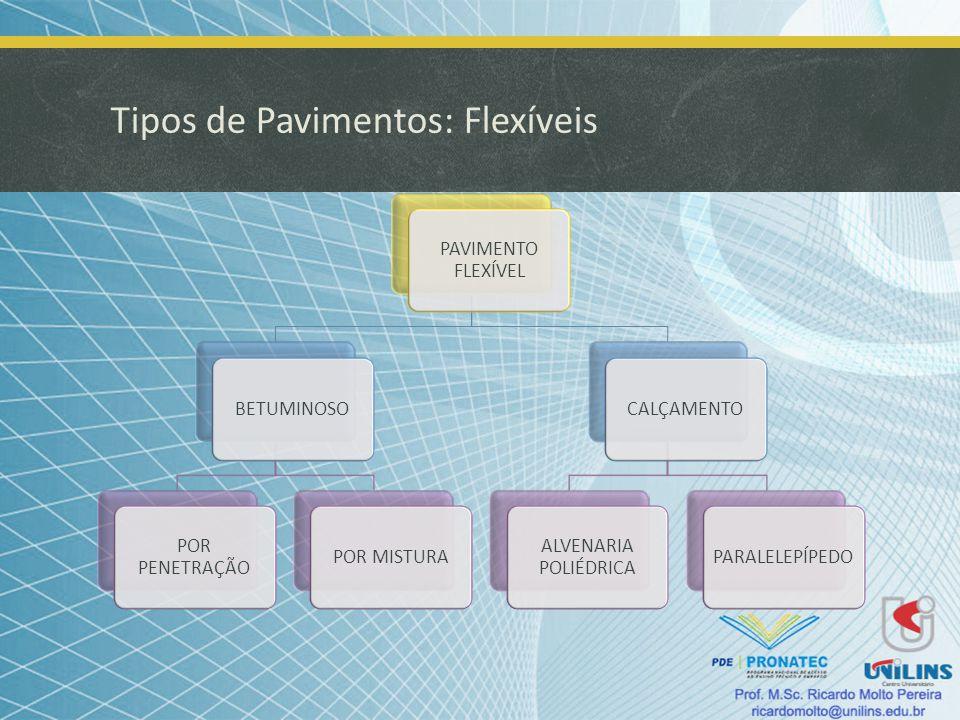 Tipos de Pavimentos: Flexíveis PAVIMENTO FLEXÍVEL BETUMINOSO POR PENETRAÇÃO POR MISTURACALÇAMENTO ALVENARIA POLIÉDRICA PARALELEPÍPEDO