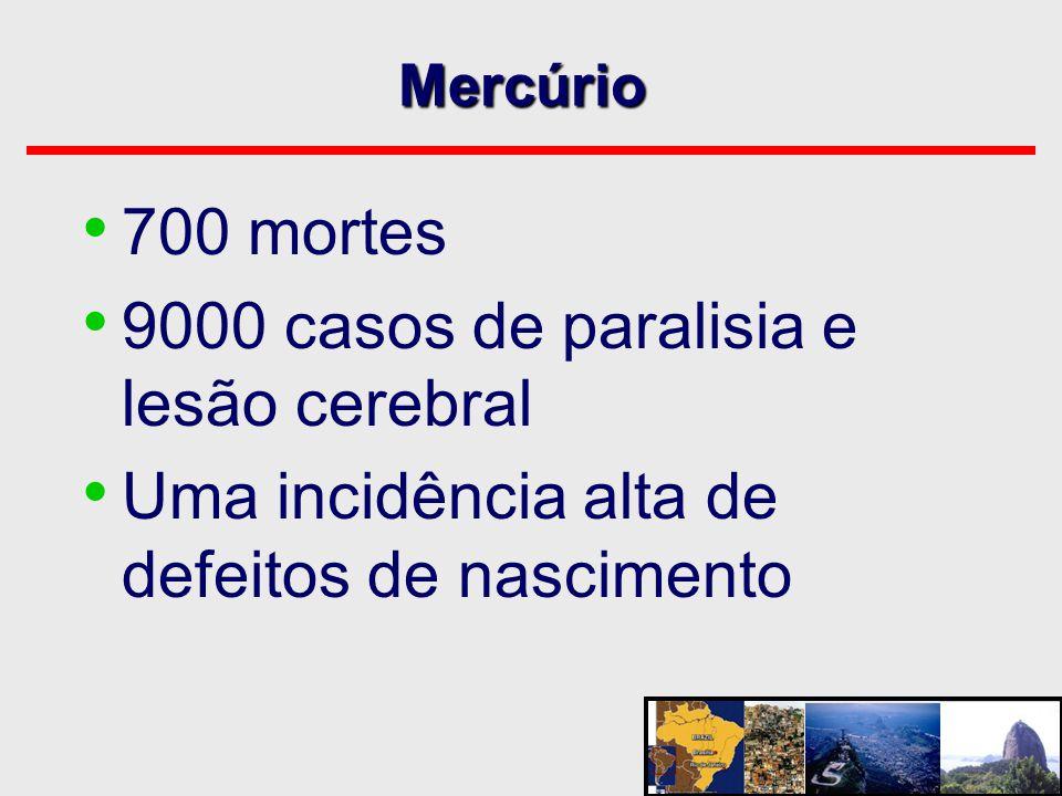 Mercúrio • 700 mortes • 9000 casos de paralisia e lesão cerebral • Uma incidência alta de defeitos de nascimento