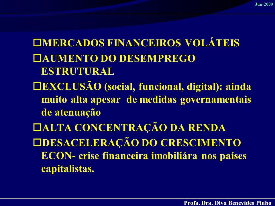 Profa. Dra. Diva Benevides Pinho Jun-2000 oMERCADOS FINANCEIROS VOLÁTEIS oAUMENTO DO DESEMPREGO ESTRUTURAL oEXCLUSÃO (social, funcional, digital): ain