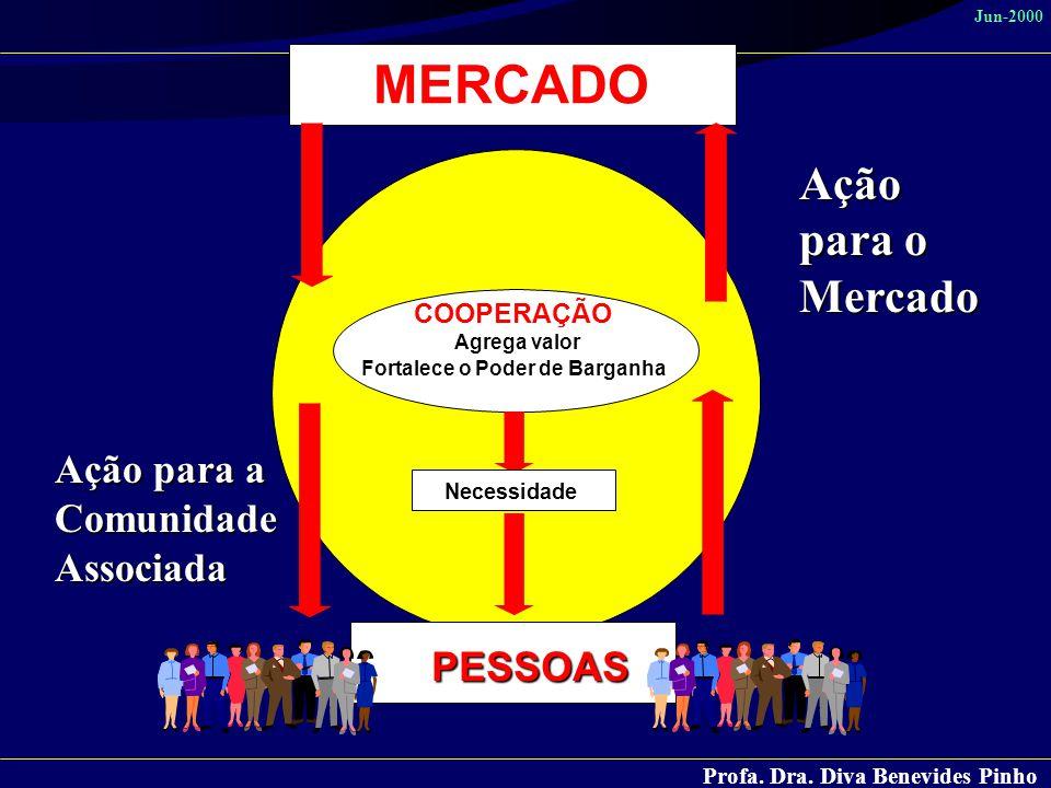 Profa. Dra. Diva Benevides Pinho Jun-2000 MERCADO COOPERAÇÃO Agrega valor Fortalece o Poder de Barganha PESSOAS PESSOAS Necessidade Ação para o Mercad