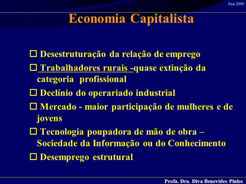 Profa. Dra. Diva Benevides Pinho Jun-2000 Economia Capitalista o Desestruturação da relação de emprego o Trabalhadores rurais -quase extinção da categ
