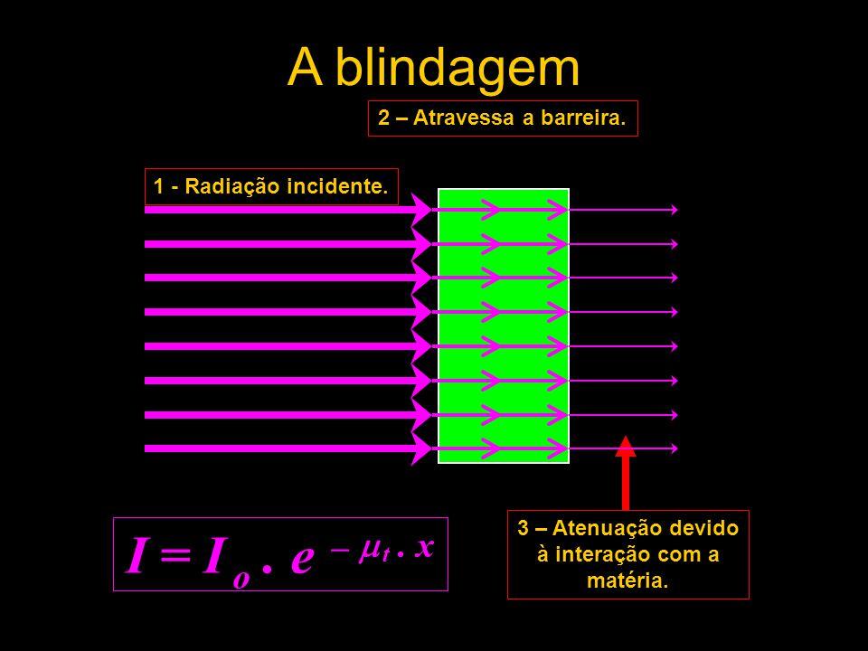 1 - Radiação incidente. A blindagem 2 – Atravessa a barreira. 3 – Atenuação devido à interação com a matéria. I = I o. e –  t. x