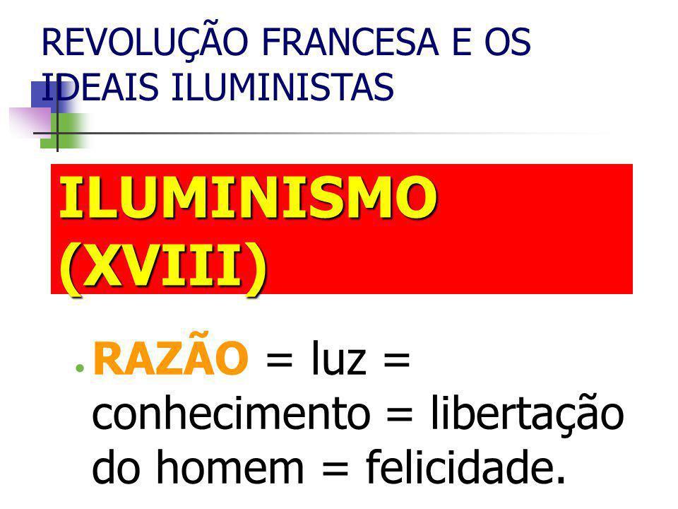 ILUMINISMO (XVIII)  RAZÃO = luz = conhecimento = libertação do homem = felicidade.