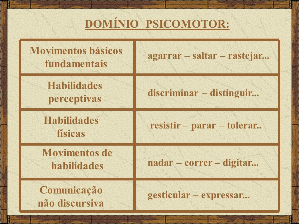 DOMÍNIO PSICOMOTOR: Movimentos básicos fundamentais Habilidades perceptivas Habilidades físicas Movimentos de habilidades Comunicação não discursiva a