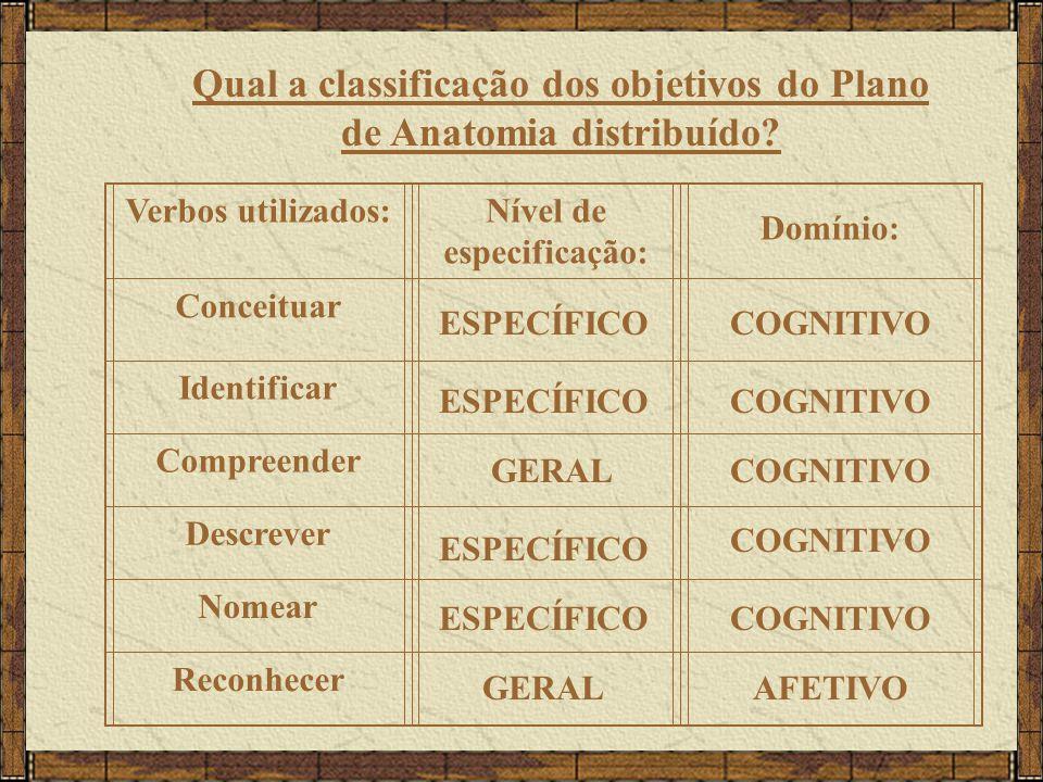Qual a classificação dos objetivos do Plano de Anatomia distribuído? Verbos utilizados:Nível de especificação: Domínio: Conceituar Identificar Compree