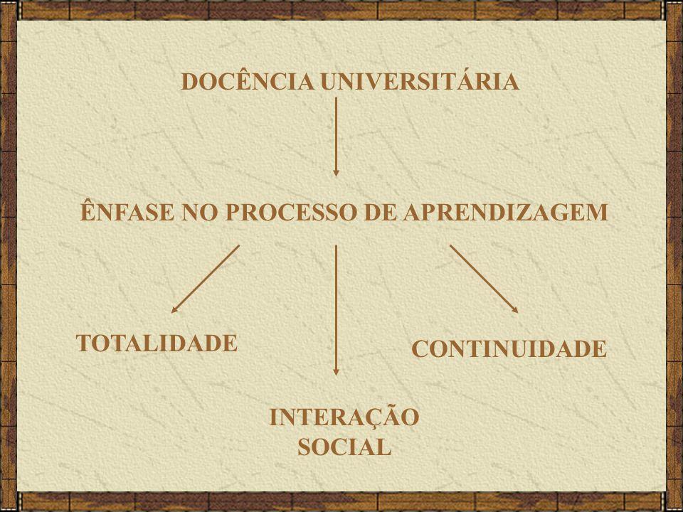 DOCÊNCIA UNIVERSITÁRIA ÊNFASE NO PROCESSO DE APRENDIZAGEM TOTALIDADE INTERAÇÃO SOCIAL CONTINUIDADE