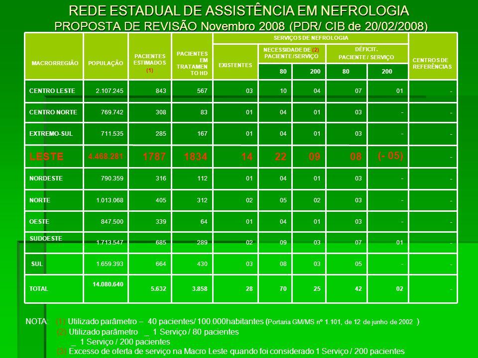 REDE ESTADUAL DE ASSISTÊNCIA EM NEFROLOGIA PROPOSTA DE REVISÃO Novembro 2008 (PDR/ CIB de 20/02/2008) NOTA: (1) Utilizado parâmetro – 40 pacientes/ 1