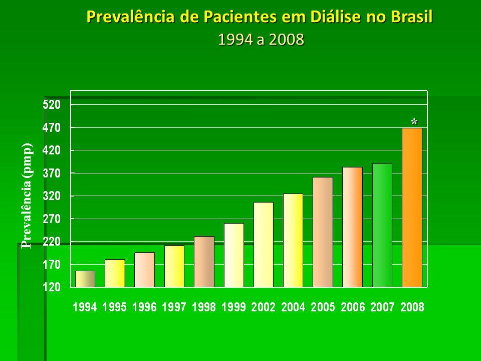 Prevalência de Pacientes em Diálise no Brasil 1994 a 2008 Prevalência (pmp) *