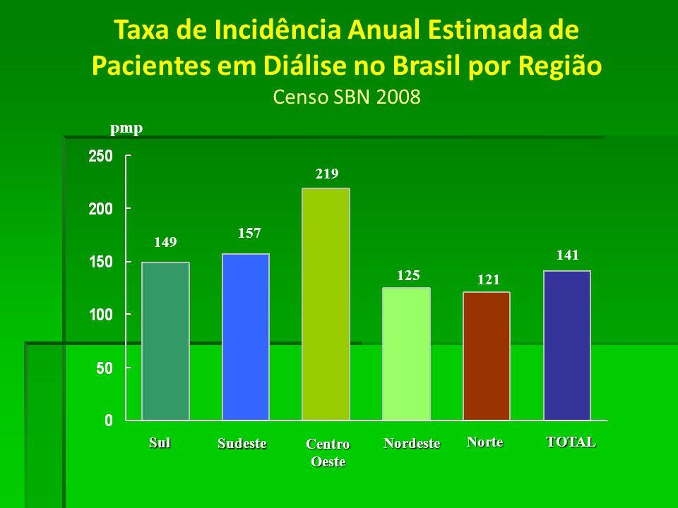 149 pmp 157 219 125 121 141 Taxa de Incidência Anual Estimada de Pacientes em Diálise no Brasil por Região Censo SBN 2008 Sul Sudeste CentroOeste Nord