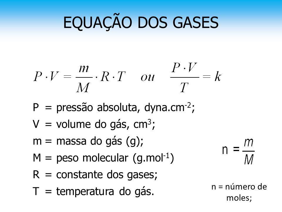 EQUAÇÃO DOS GASES constante dos gases;=R temperatura do gás.=T peso molecular (g.mol -1 )=M massa do gás (g);=m volume do gás, cm 3 ;=V pressão absolu