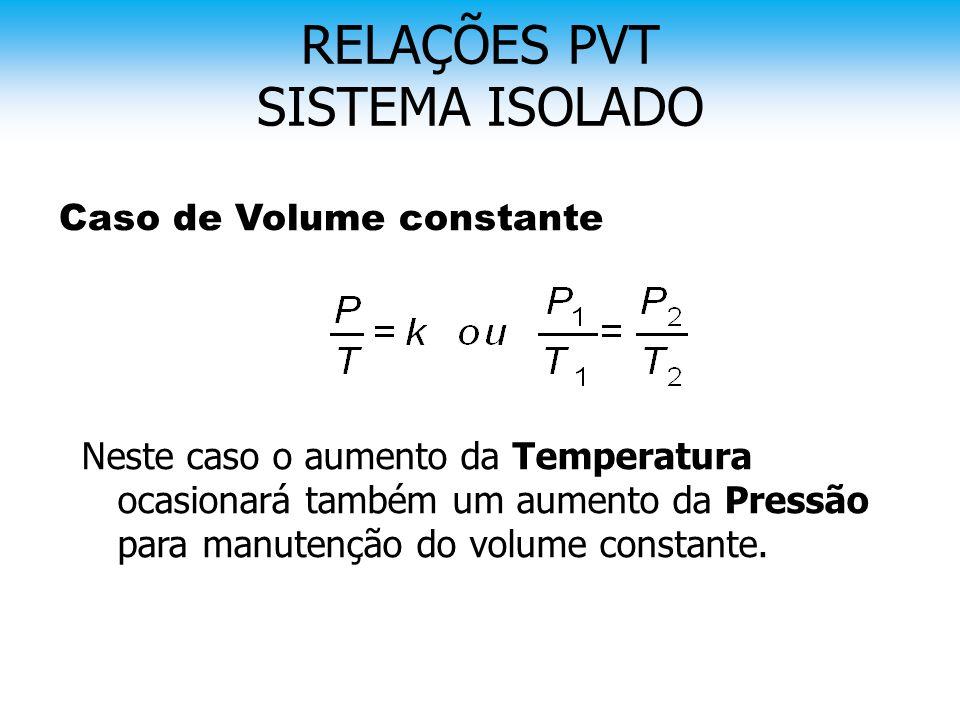 Caso de Volume constante Neste caso o aumento da Temperatura ocasionará também um aumento da Pressão para manutenção do volume constante. RELAÇÕES PVT