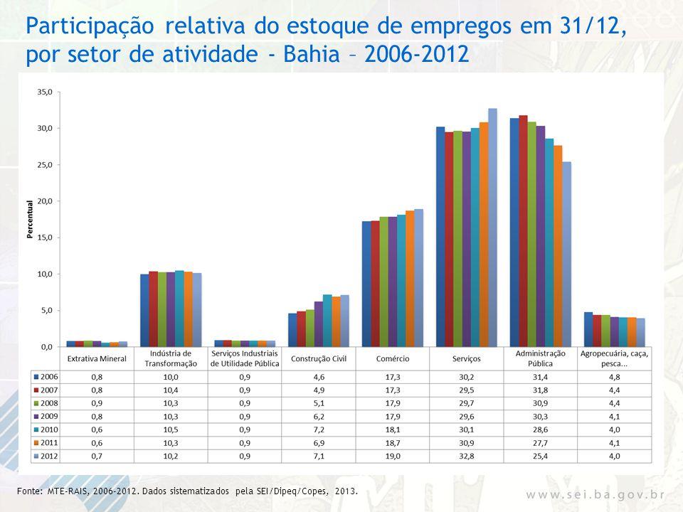 Participação relativa do estoque de empregos em 31/12, por setor de atividade - Bahia – 2006-2012 Fonte: MTE-RAIS, 2006-2012. Dados sistematizados pel
