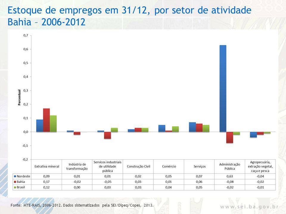 Estoque de empregos em 31/12, por setor de atividade Bahia – 2006-2012 Fonte: MTE-RAIS, 2006-2012. Dados sistematizados pela SEI/Dipeq/Copes, 2013.