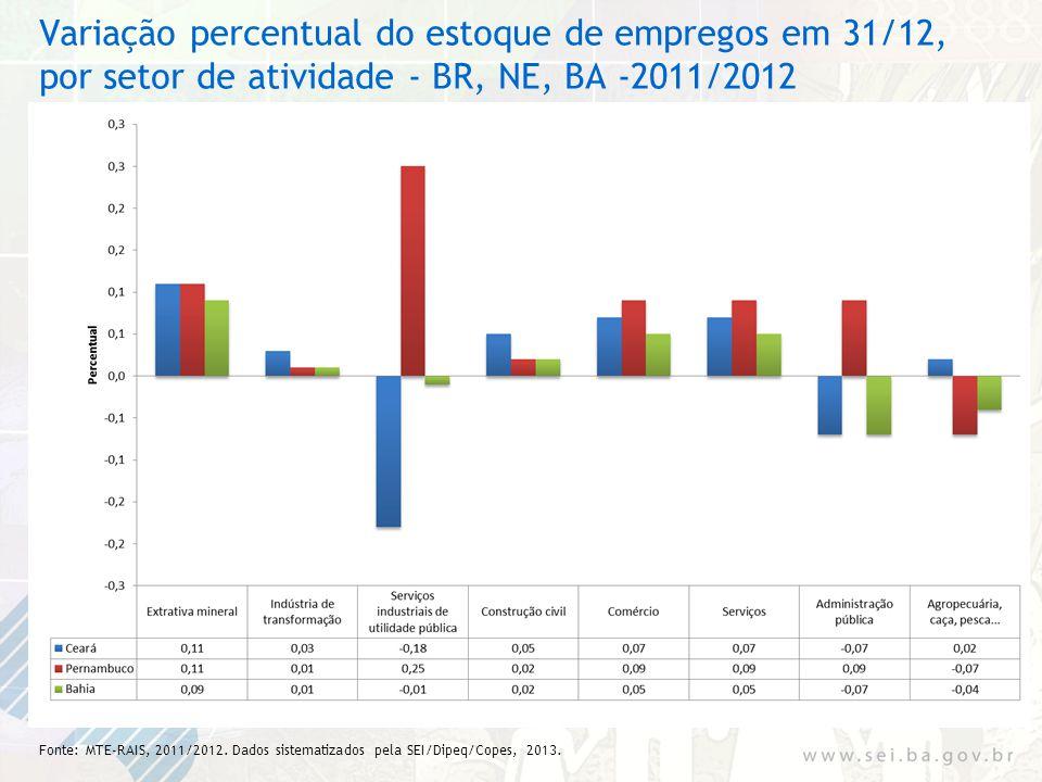 Variação percentual do estoque de empregos em 31/12, por setor de atividade - BR, NE, BA -2011/2012 Fonte: MTE-RAIS, 2011/2012. Dados sistematizados p