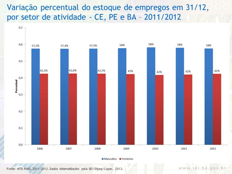 Variação percentual do estoque de empregos em 31/12, por setor de atividade - CE, PE e BA – 2011/2012 Fonte: MTE-RAIS, 2011/2012. Dados sistematizados