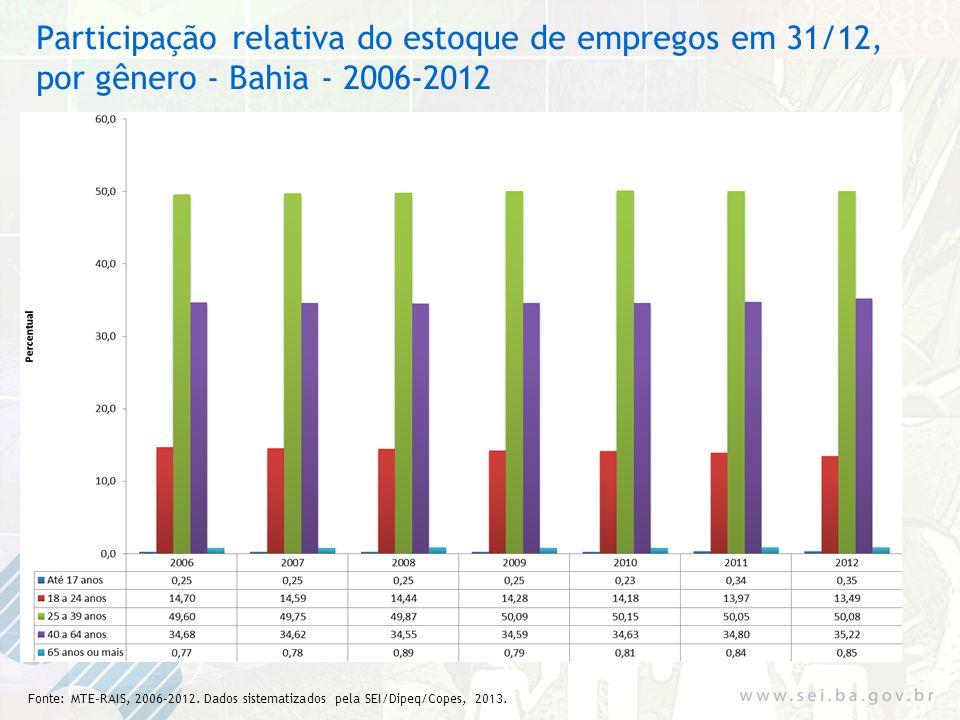 Participação relativa do estoque de empregos em 31/12, por gênero - Bahia - 2006-2012 Fonte: MTE-RAIS, 2006-2012. Dados sistematizados pela SEI/Dipeq/