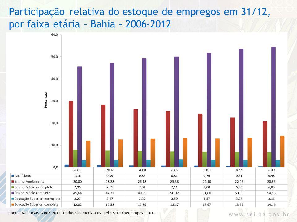 Participação relativa do estoque de empregos em 31/12, por faixa etária – Bahia - 2006-2012 Fonte: MTE-RAIS, 2006-2012. Dados sistematizados pela SEI/