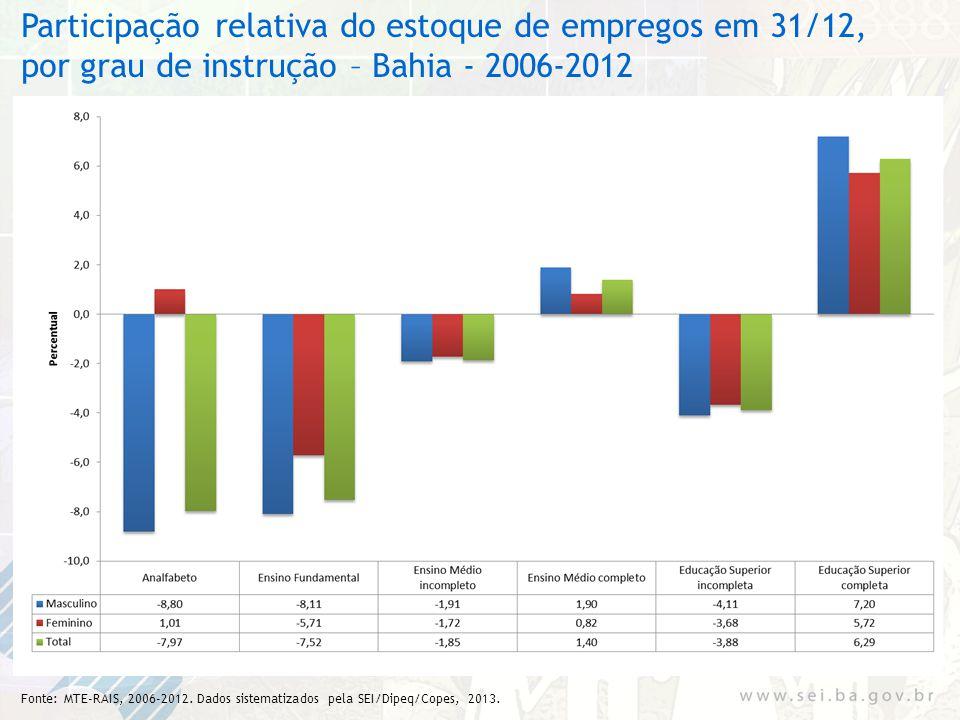 Participação relativa do estoque de empregos em 31/12, por grau de instrução – Bahia - 2006-2012 Fonte: MTE-RAIS, 2006-2012. Dados sistematizados pela
