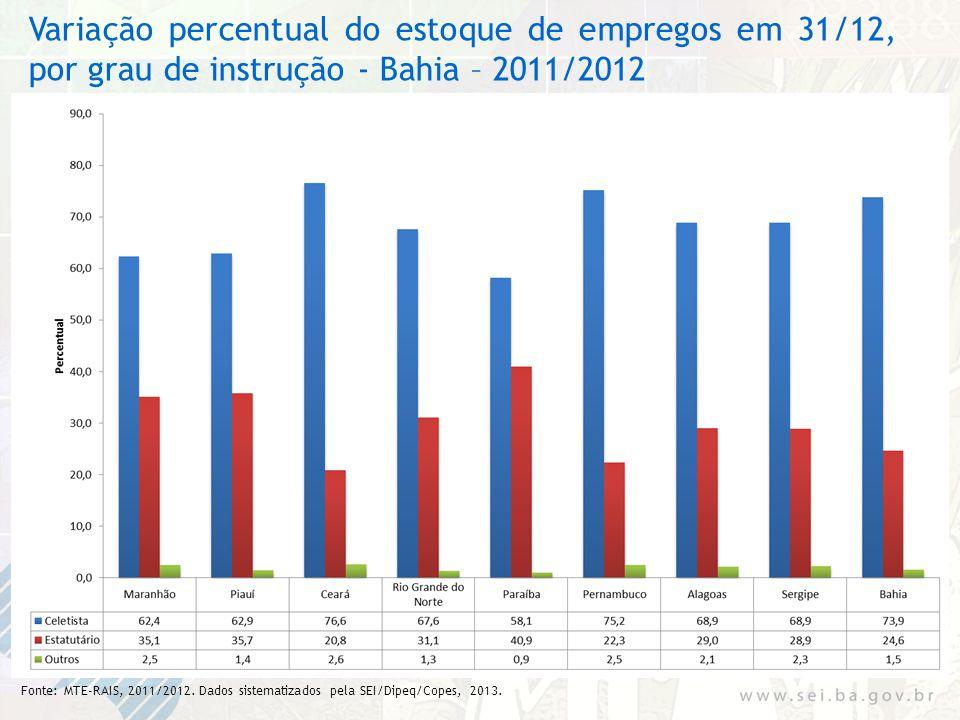Variação percentual do estoque de empregos em 31/12, por grau de instrução - Bahia – 2011/2012 Fonte: MTE-RAIS, 2011/2012. Dados sistematizados pela S