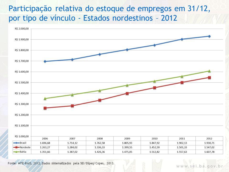 Participação relativa do estoque de empregos em 31/12, por tipo de vínculo - Estados nordestinos – 2012 Fonte: MTE-RAIS, 2012. Dados sistematizados pe