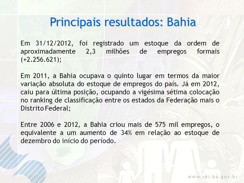 Principais resultados: Bahia Em 31/12/2012, foi registrado um estoque da ordem de aproximadamente 2,3 milhões de empregos formais (+2.256.621); Em 201