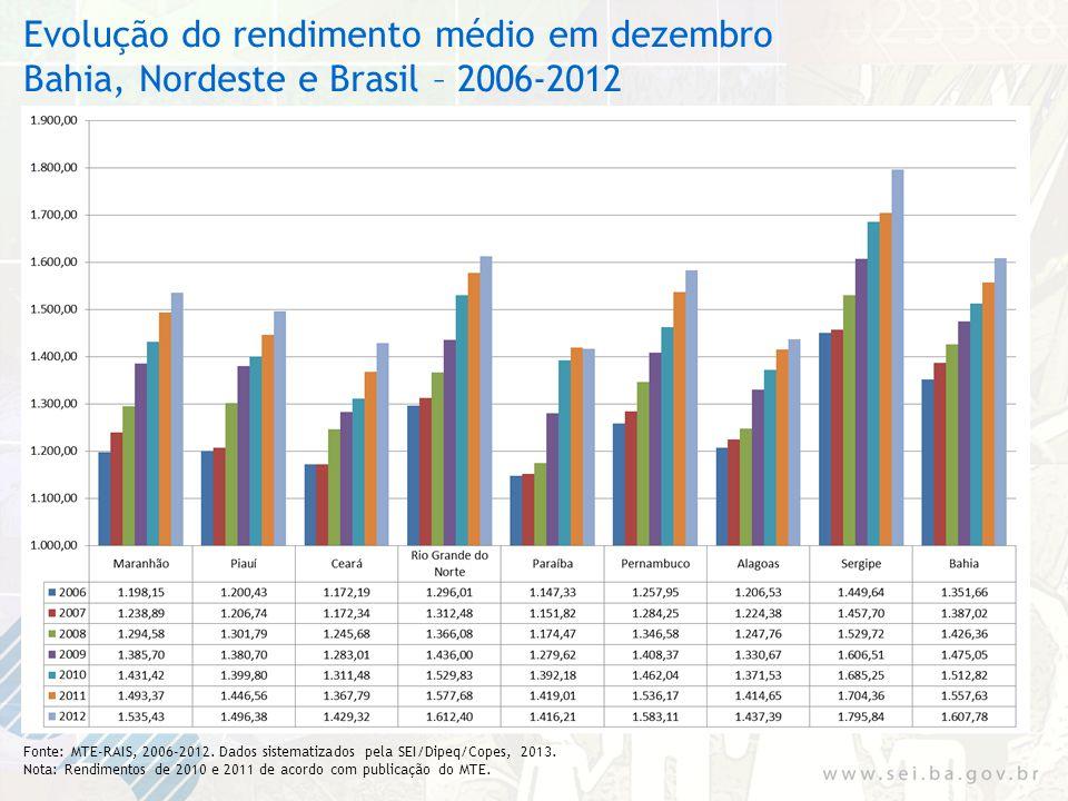 Evolução do rendimento médio em dezembro Bahia, Nordeste e Brasil – 2006-2012 Fonte: MTE-RAIS, 2006-2012. Dados sistematizados pela SEI/Dipeq/Copes, 2