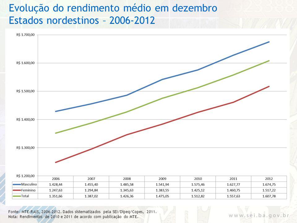 Evolução do rendimento médio em dezembro Estados nordestinos – 2006-2012 Fonte: MTE-RAIS, 2006-2012. Dados sistematizados pela SEI/Dipeq/Copes, 2011.
