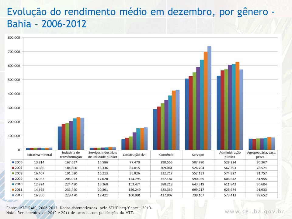 Evolução do rendimento médio em dezembro, por gênero - Bahia – 2006-2012 Fonte: MTE-RAIS, 2006-2012. Dados sistematizados pela SEI/Dipeq/Copes, 2013.