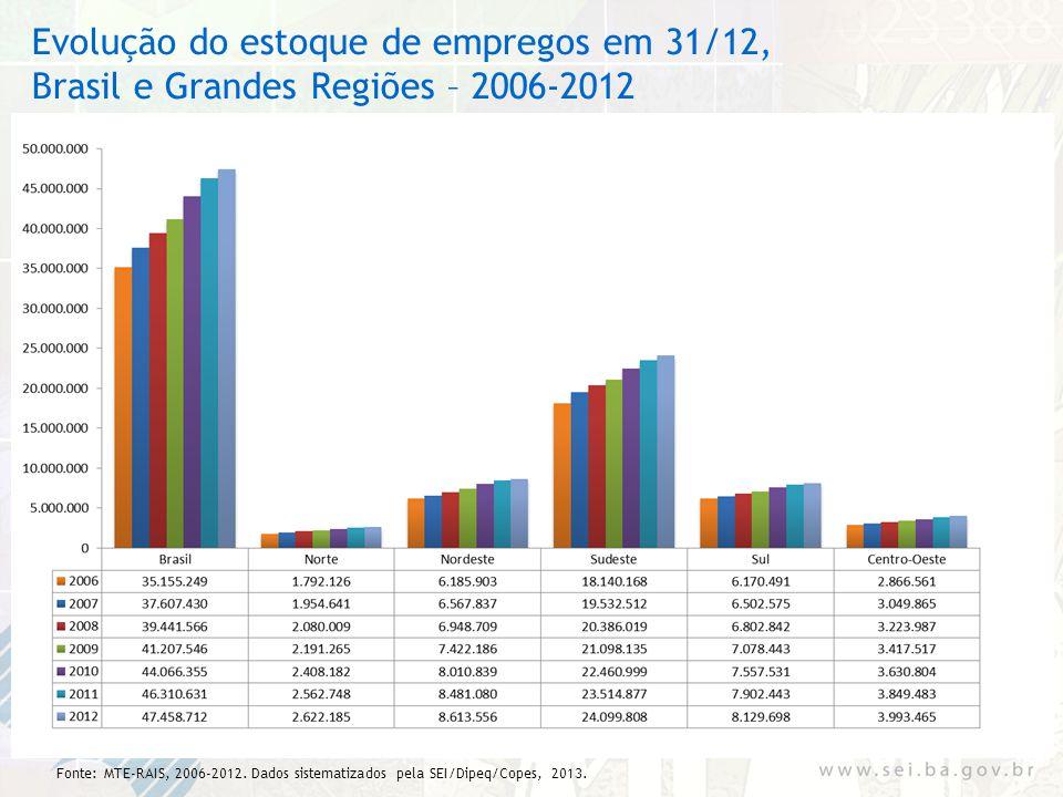 Evolução do estoque de empregos em 31/12, Brasil e Grandes Regiões – 2006-2012 Fonte: MTE-RAIS, 2006-2012. Dados sistematizados pela SEI/Dipeq/Copes,