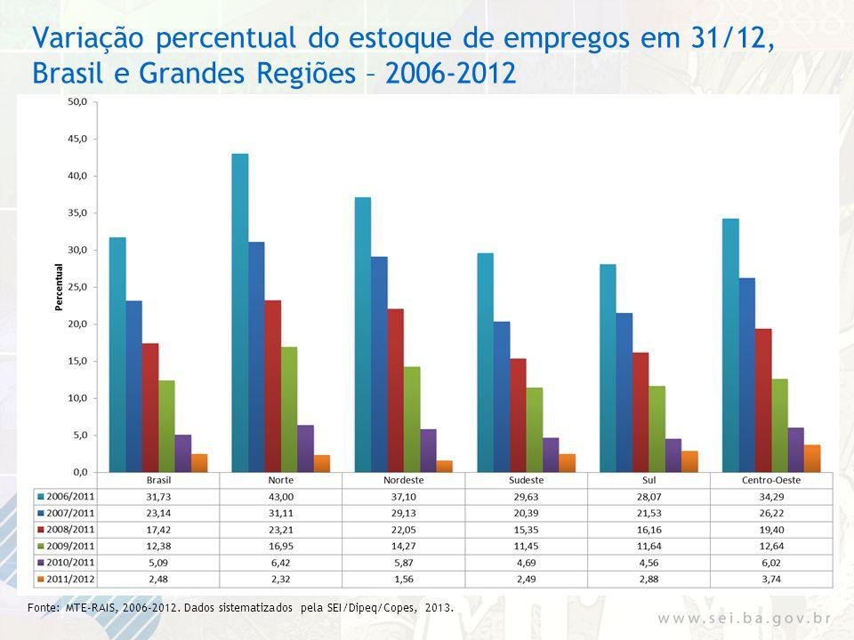 Variação percentual do estoque de empregos em 31/12, Brasil e Grandes Regiões – 2006-2012 Fonte: MTE-RAIS, 2006-2012. Dados sistematizados pela SEI/Di