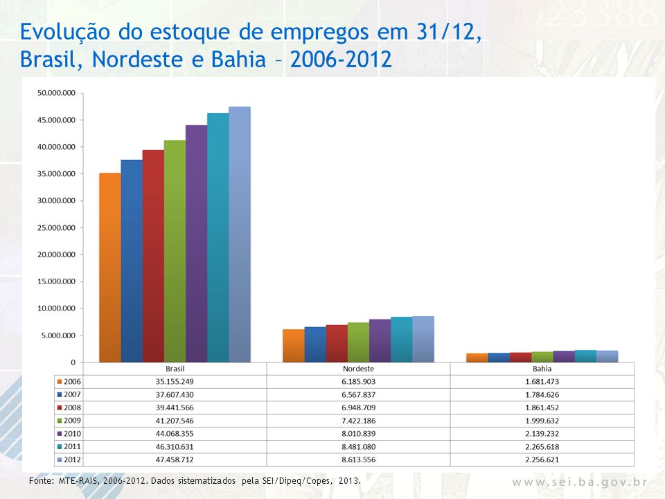 Evolução do estoque de empregos em 31/12, Brasil, Nordeste e Bahia – 2006-2012 Fonte: MTE-RAIS, 2006-2012. Dados sistematizados pela SEI/Dipeq/Copes,