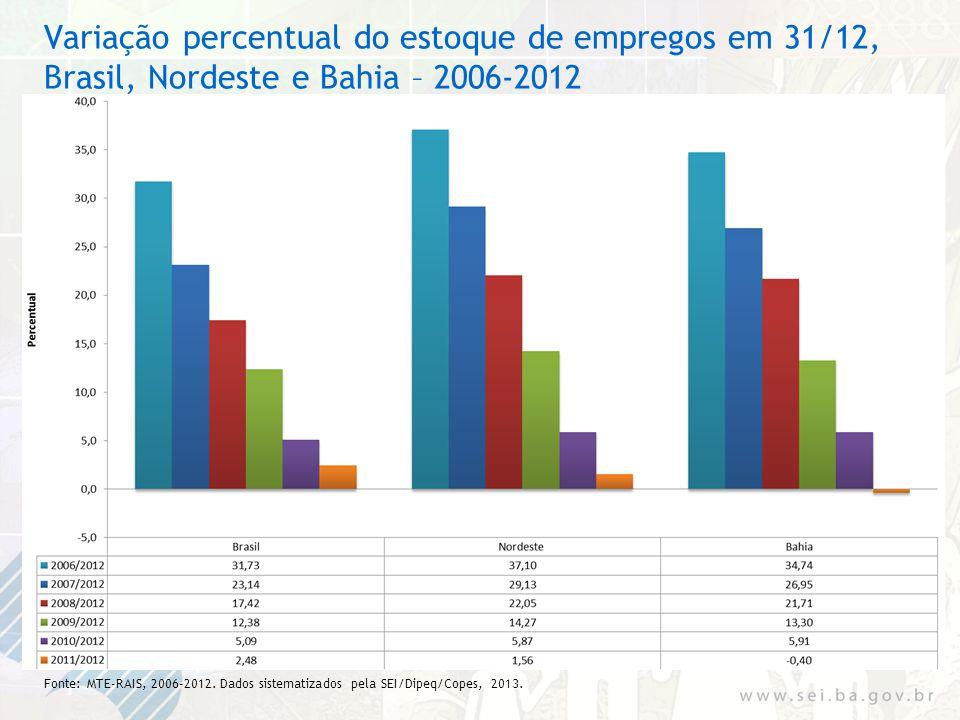 Variação percentual do estoque de empregos em 31/12, Brasil, Nordeste e Bahia – 2006-2012 Fonte: MTE-RAIS, 2006-2012. Dados sistematizados pela SEI/Di