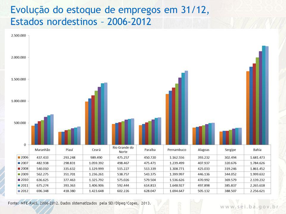 Evolução do estoque de empregos em 31/12, Estados nordestinos – 2006-2012 Fonte: MTE-RAIS, 2006-2012. Dados sistematizados pela SEI/Dipeq/Copes, 2013.