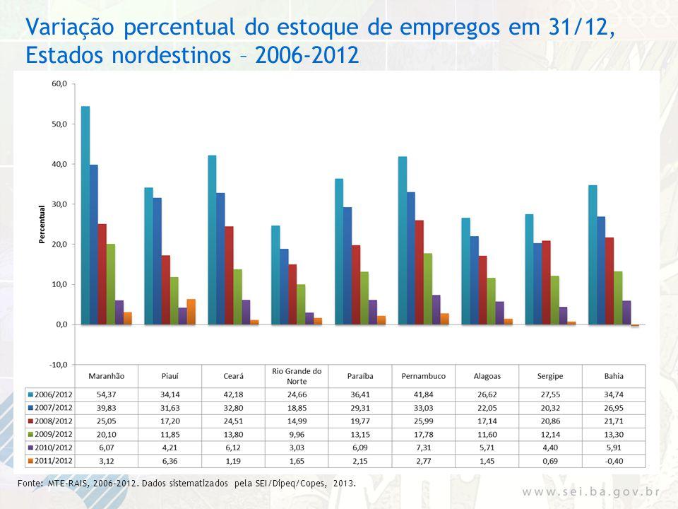 Variação percentual do estoque de empregos em 31/12, Estados nordestinos – 2006-2012 Fonte: MTE-RAIS, 2006-2012. Dados sistematizados pela SEI/Dipeq/C