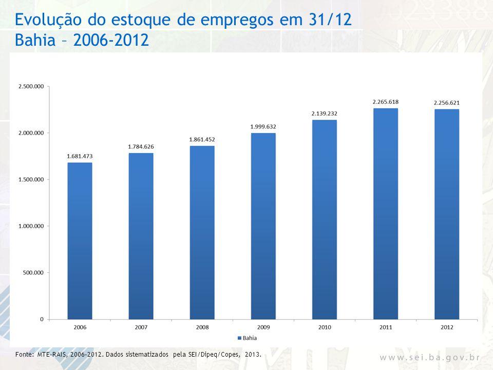 Evolução do estoque de empregos em 31/12 Bahia – 2006-2012 Fonte: MTE-RAIS, 2006-2012. Dados sistematizados pela SEI/Dipeq/Copes, 2013.