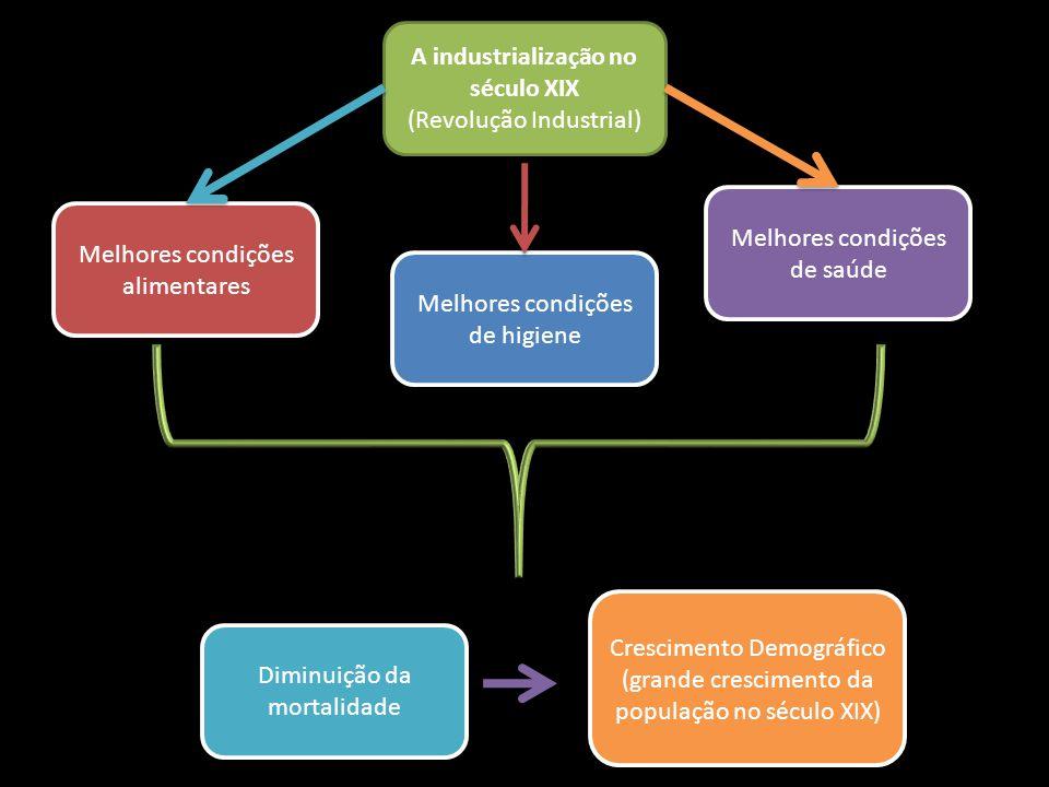 A industrialização no século XIX (Revolução Industrial) Melhores condições alimentares Melhores condições de higiene Melhores condições de saúde Dimin