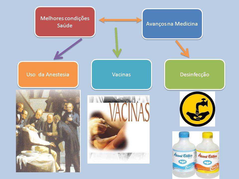 Melhores condições Saúde Uso da Anestesia Desinfecção Avanços na Medicina Vacinas