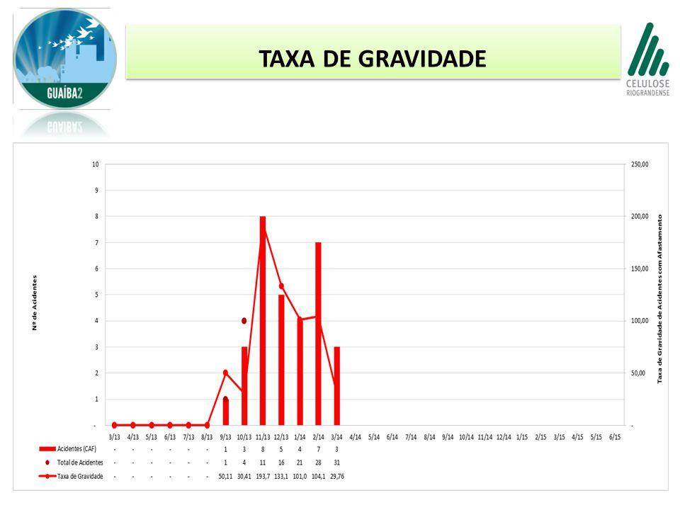 TAXA DE GRAVIDADE