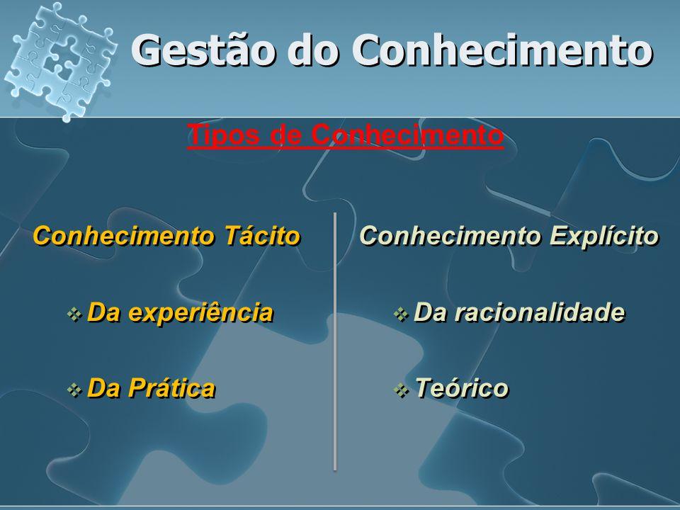 Conhecimento Tácito  Da experiência  Da Prática Conhecimento Tácito  Da experiência  Da Prática Conhecimento Explícito  Da racionalidade  Teóric