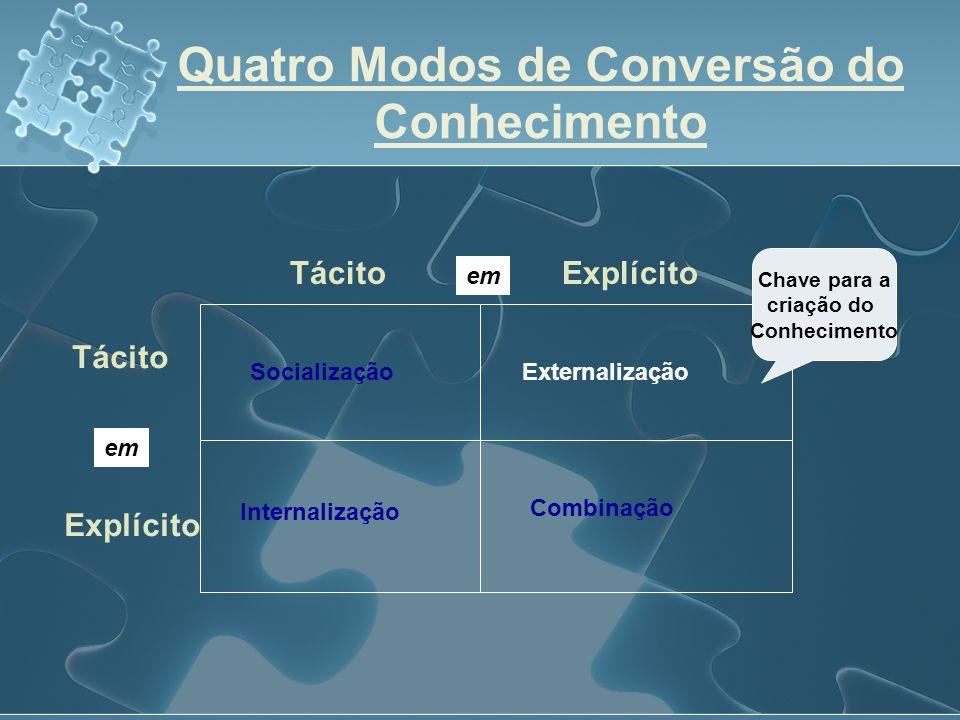 TácitoExplícito em Tácito Explícito Socialização Internalização Externalização Combinação Chave para a criação do Conhecimento Quatro Modos de Convers